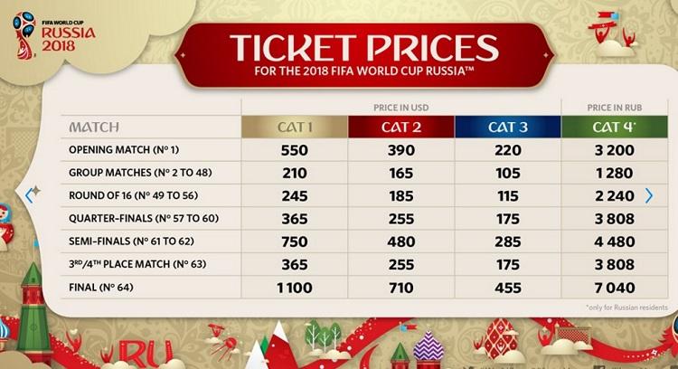 copa-do-mundo-2018-russia-precos-ingressos